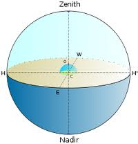 Zenith e Nadir